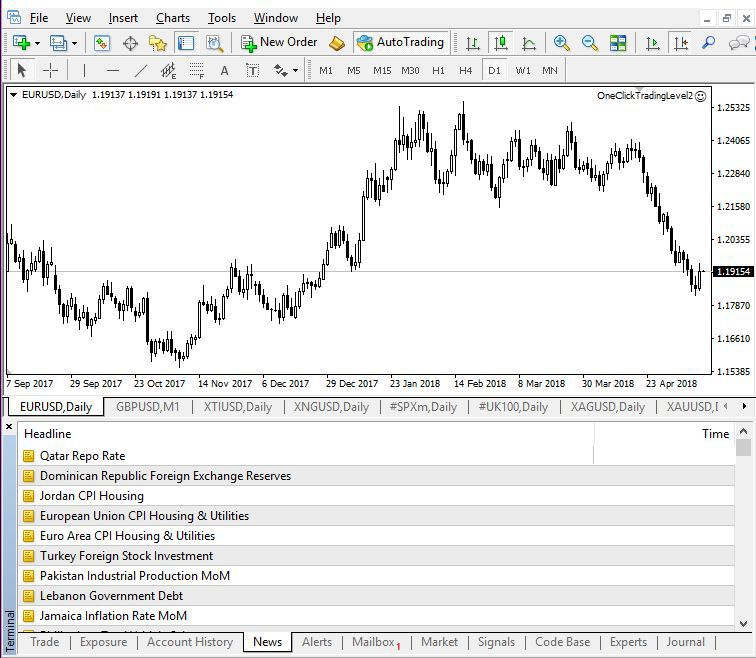 Below This Is A Charting Window To See The Price History Of Currency Pair Or Other Et Chart