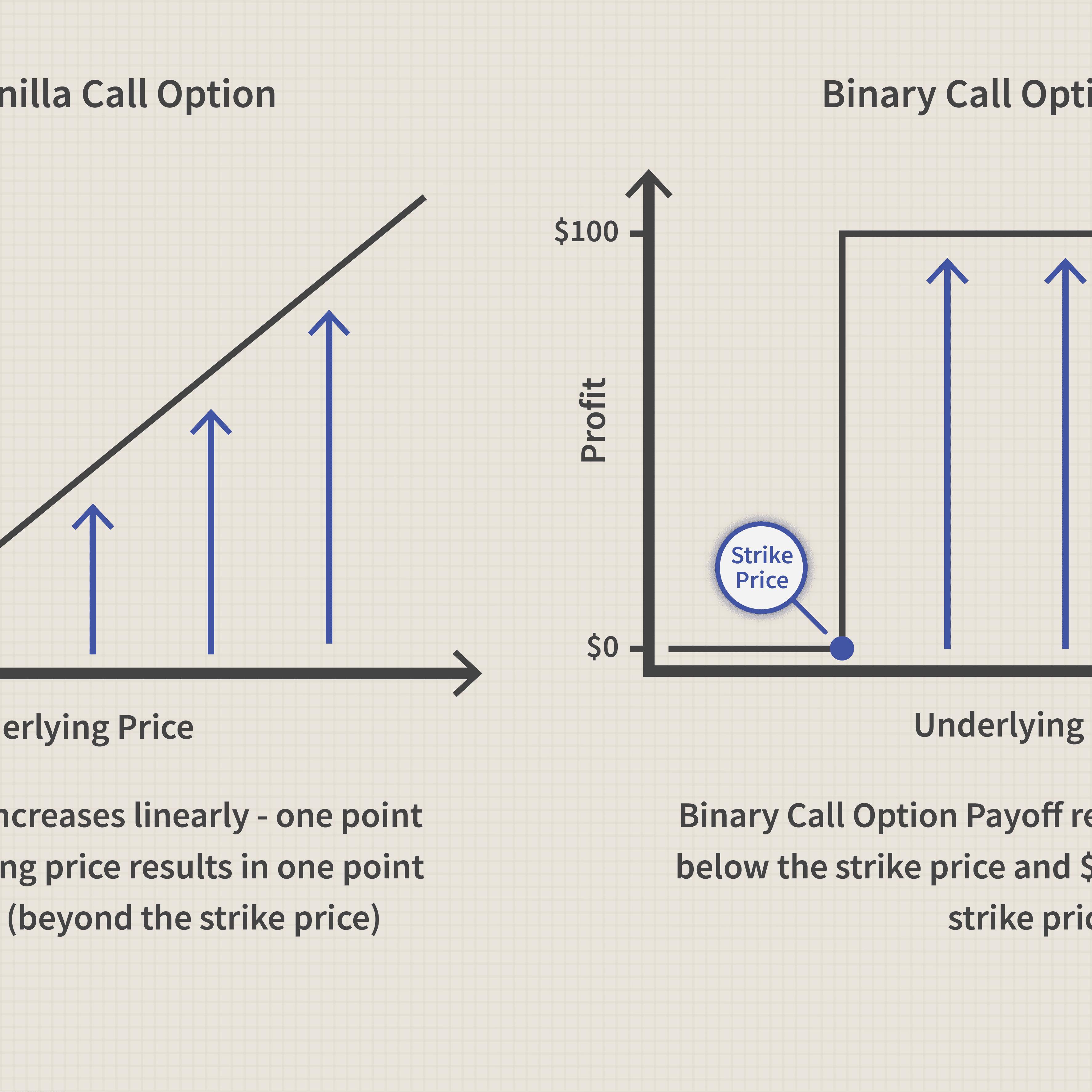 Arbitrage binary options betfirst live betting bovada