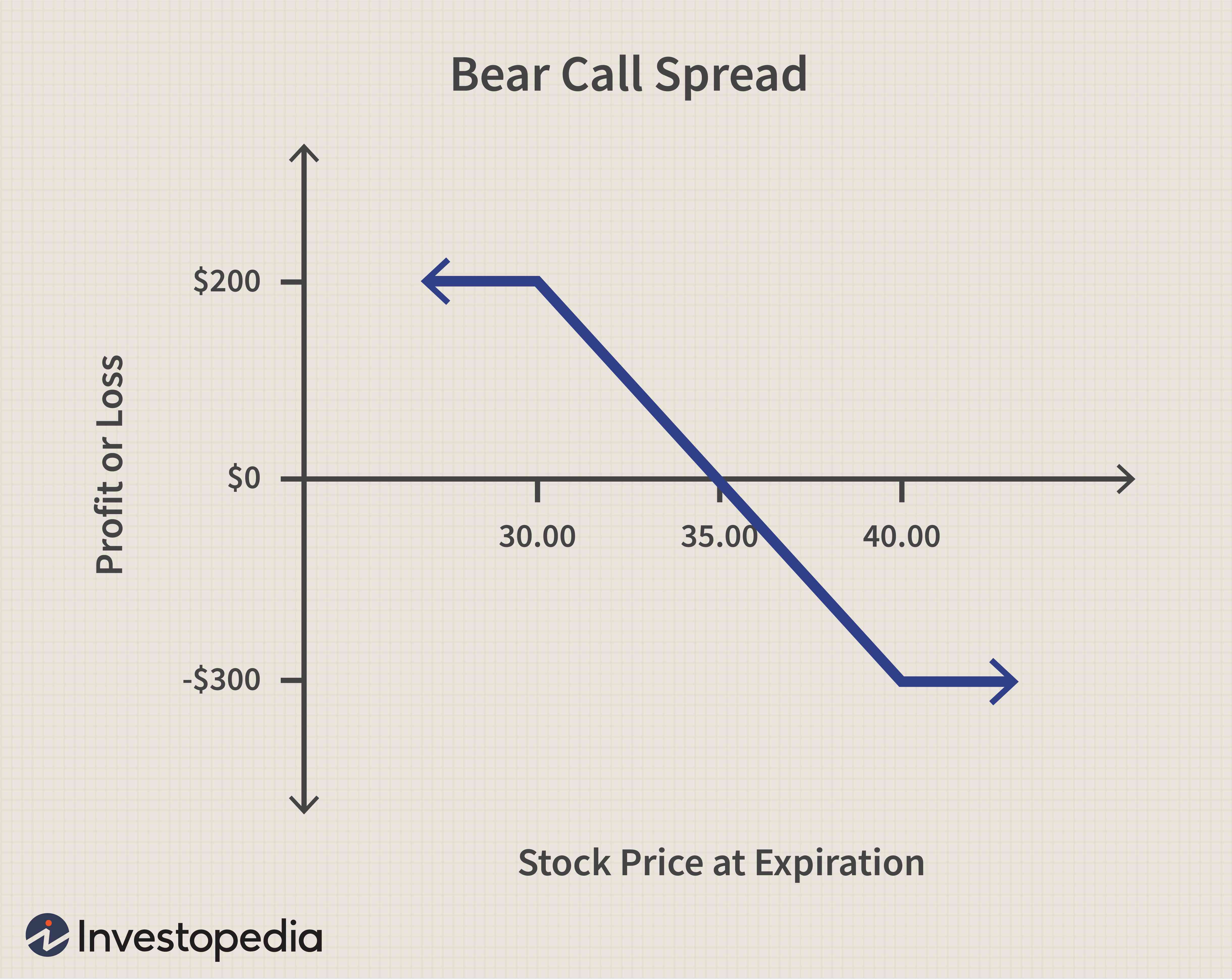 bear put spread definition in betting