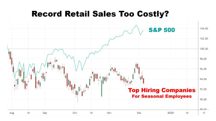 Russell 2000 Companies List 2020.Seasonal Hiring Companies Fail To Impress