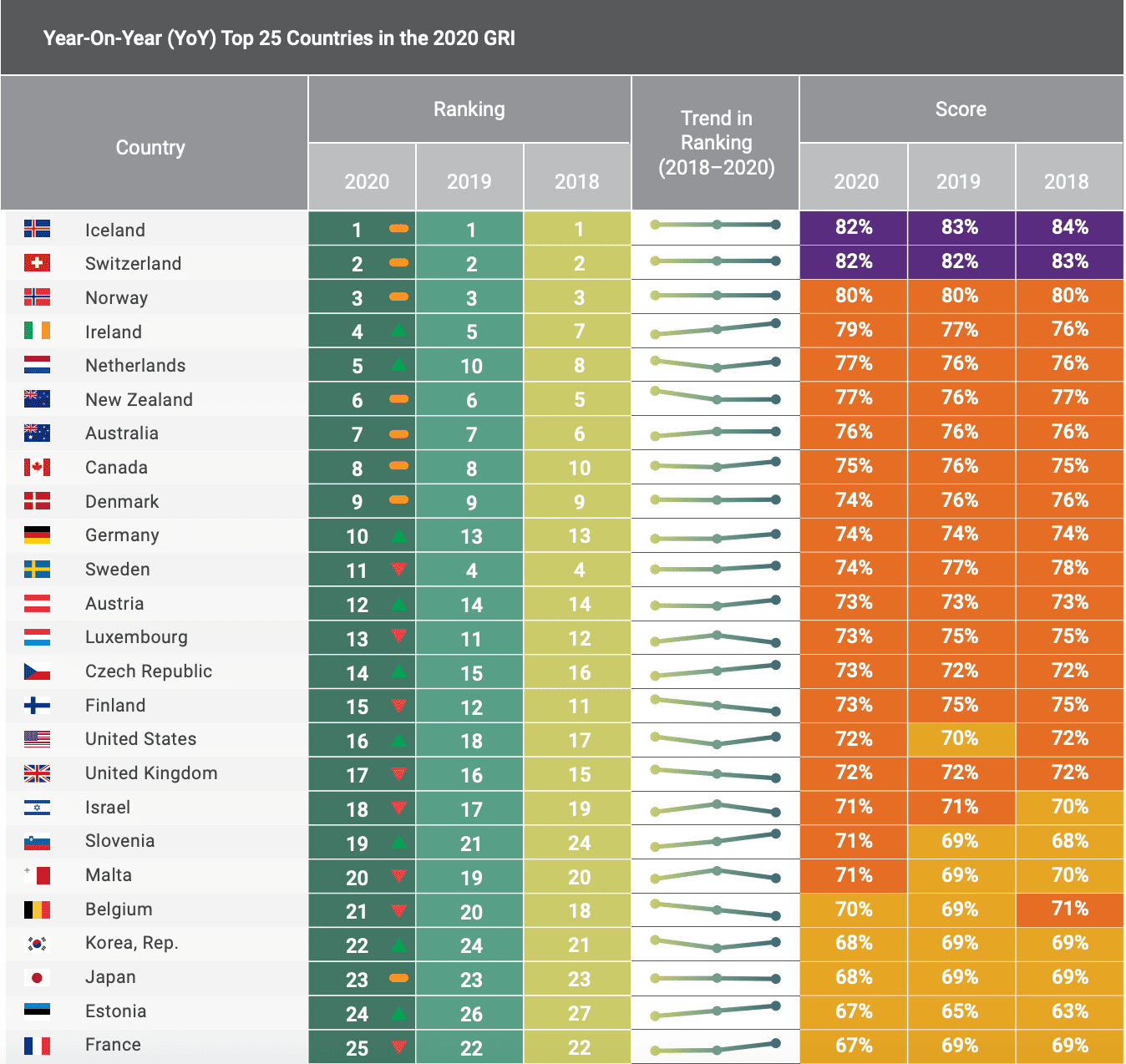 Year-On-Year (YoY) Top 25 Countries in the 2020 GRI
