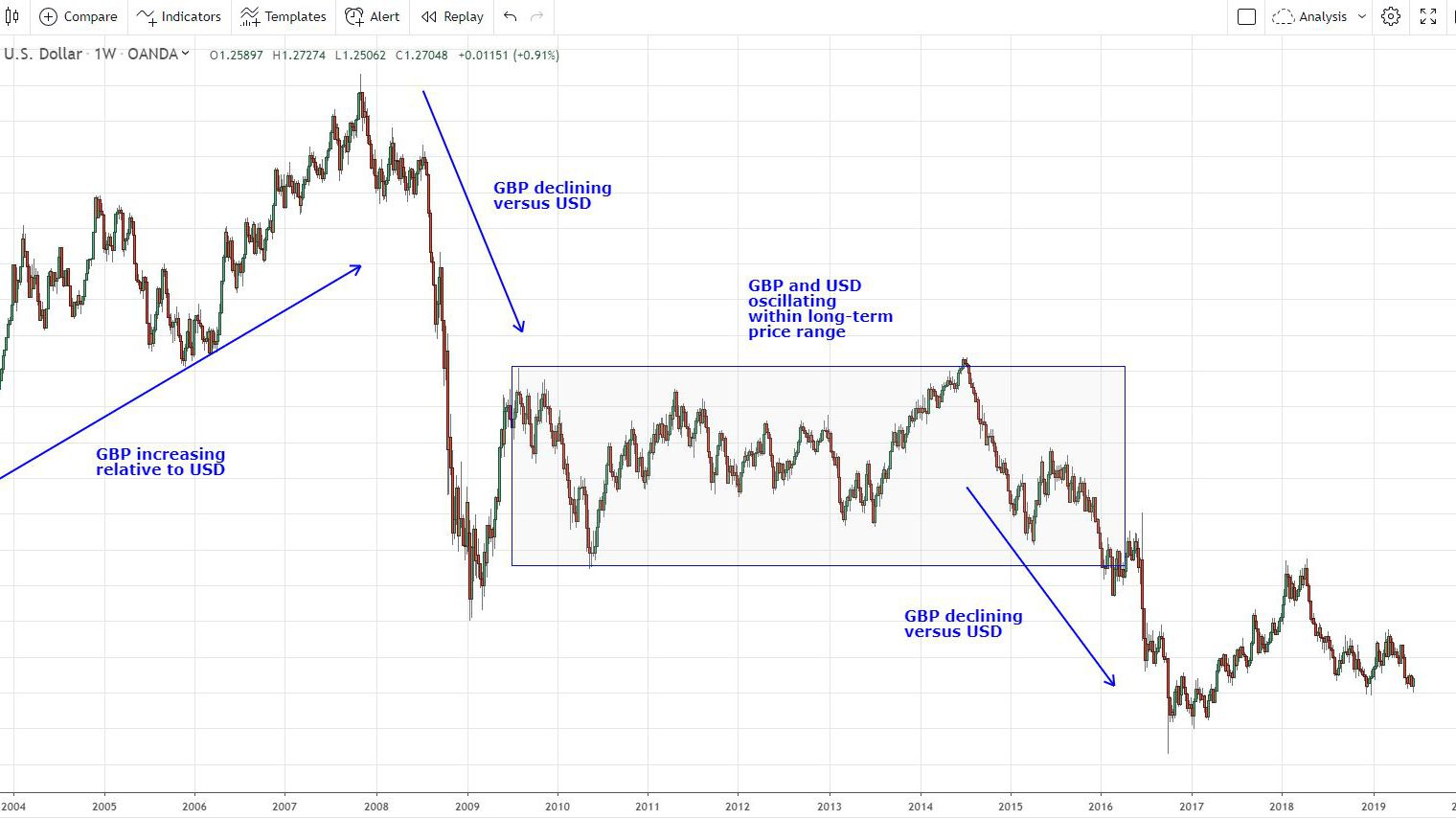 forex historical charts online