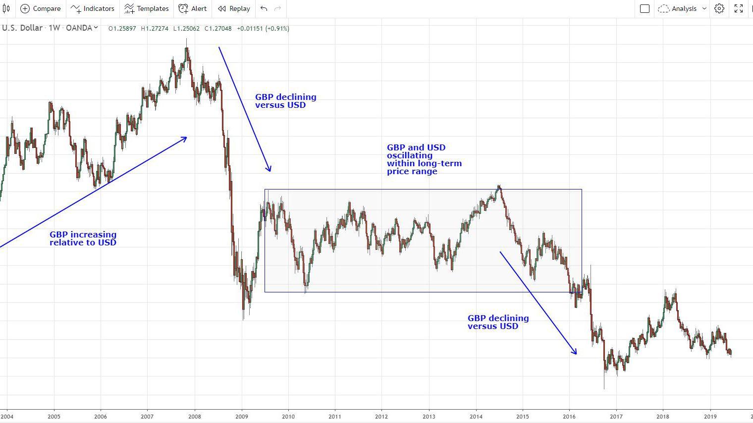 Euro vs sterling