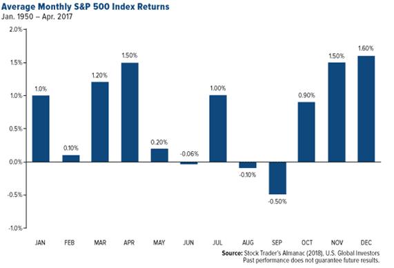 Week Month To Trade Stocks