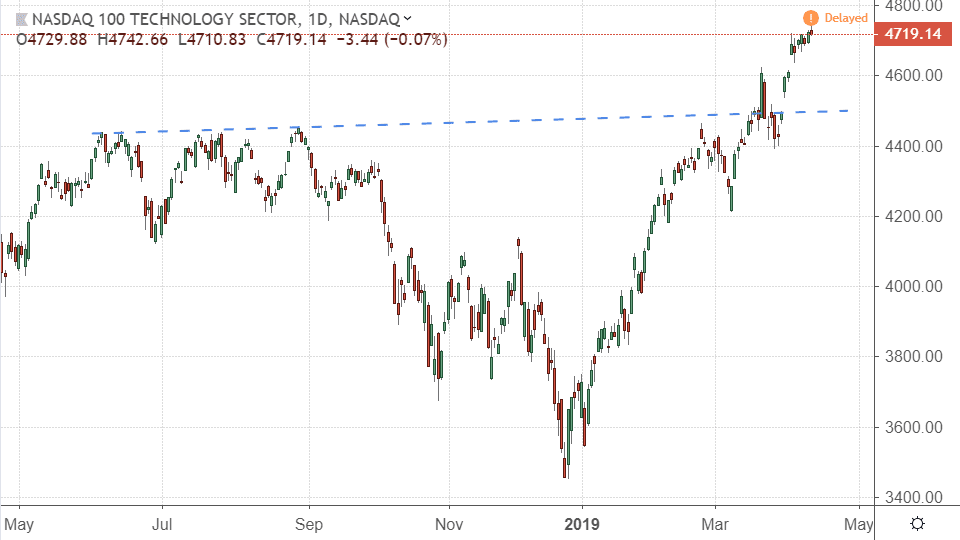 Performance of the NASDAQ-100 Technology Sector Index (NDXT)