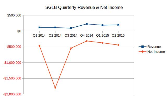 SGLB Quarterly Umsatz und Nettogewinn