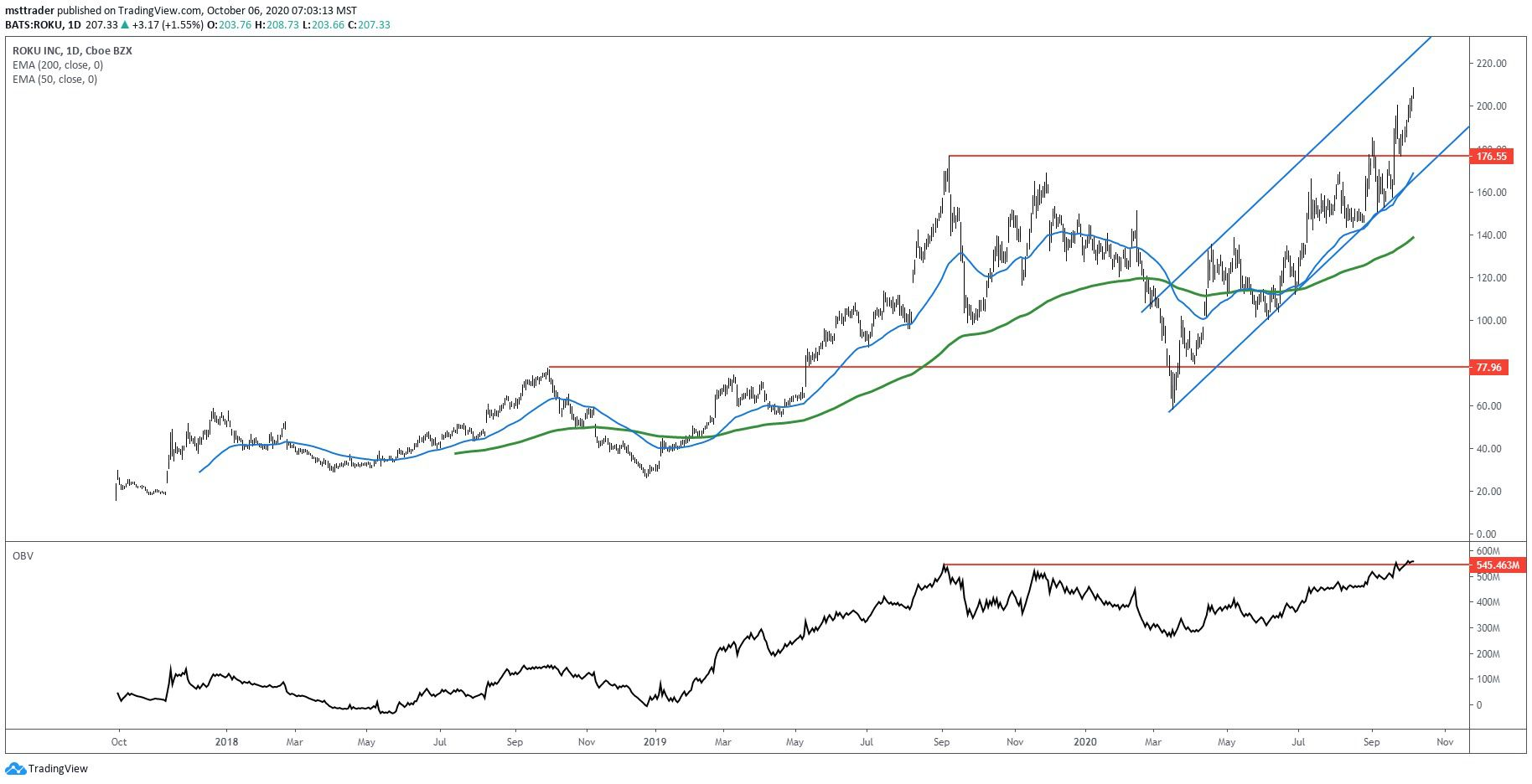 Daily chart showing the share price performance of Roku, Inc. (ROKU)