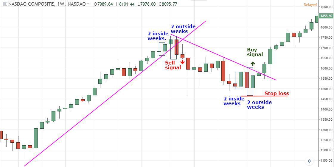 gördülő 10 napos visszaírása NASDAQ index