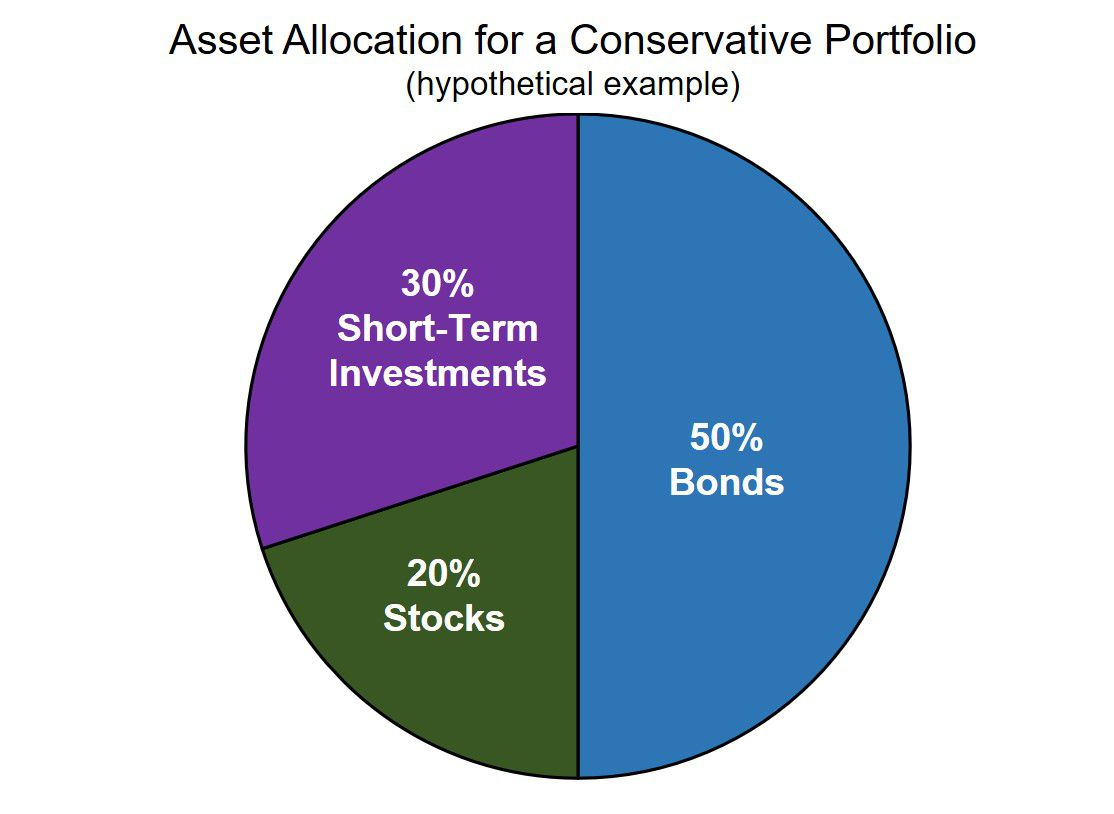 50% bonds, 20% stocks, and 30% short-term investments provide an example of a conservative investment portfolio.