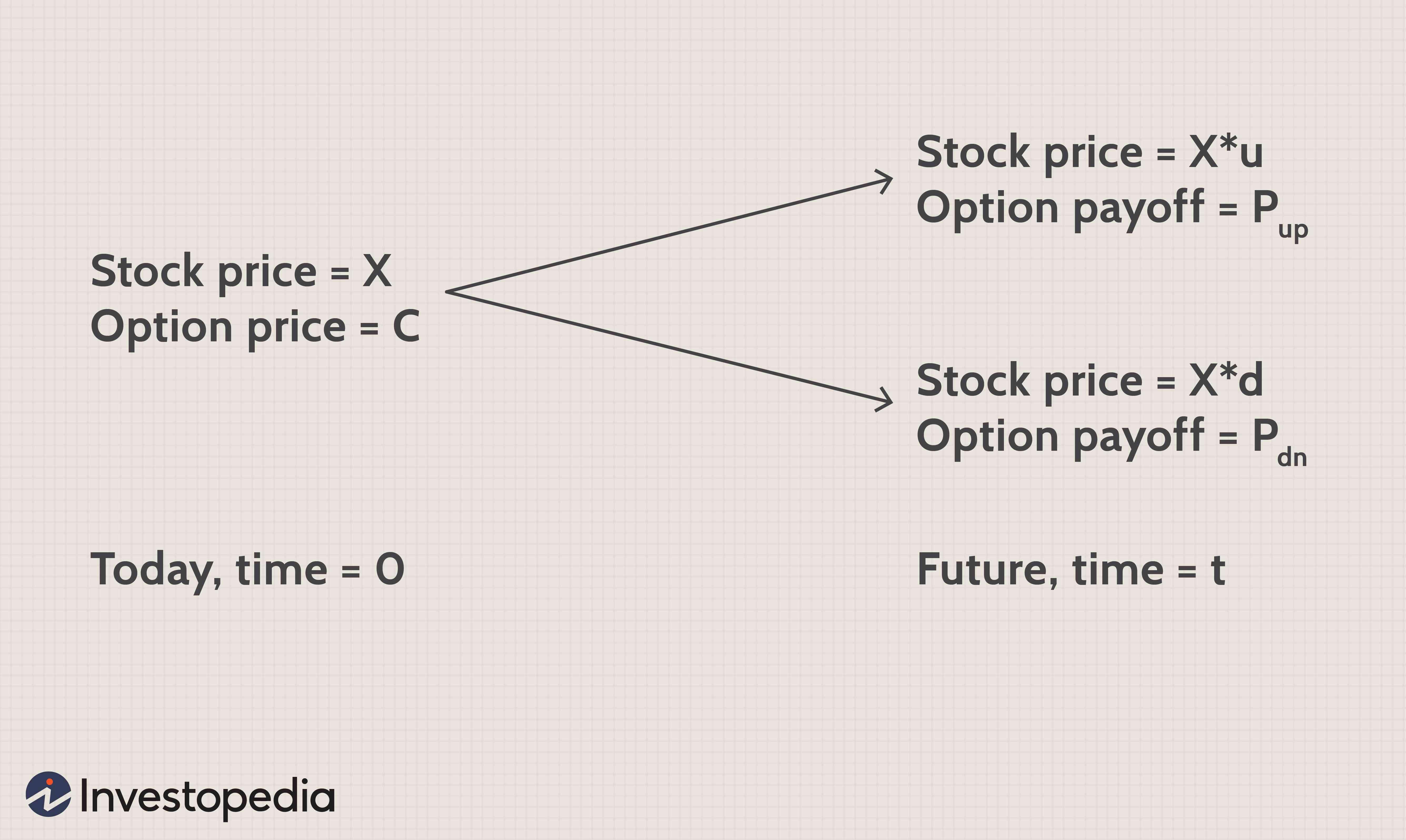 Model single investopedia index William Sharpe's