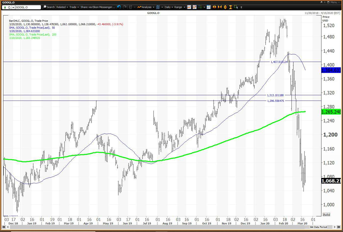 Alphabet Stock Crashes Into Bear Market Territory
