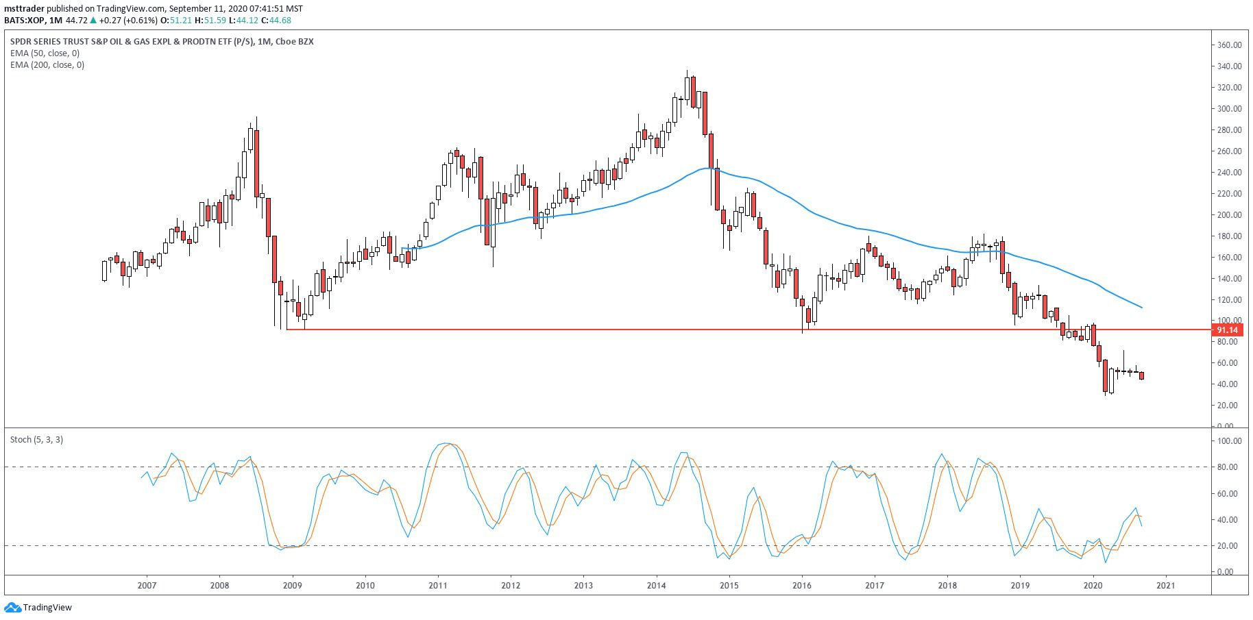 Chart showing the share price performance of the SPDR S&P Oil & Gas Exploration & Production ETF (XOP)
