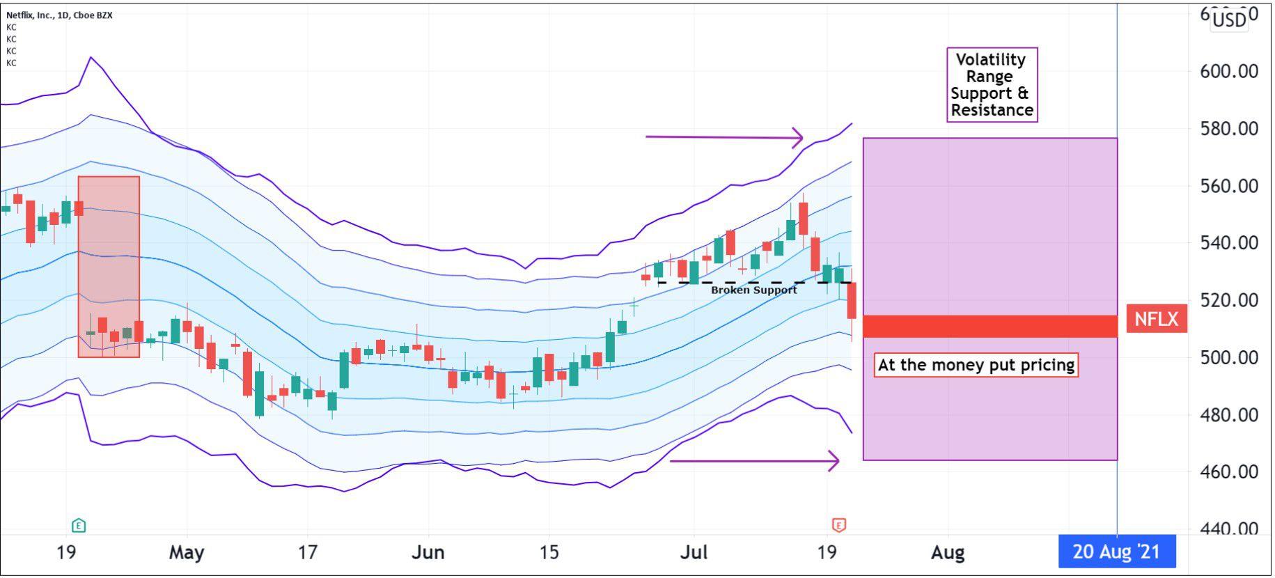 Volatility pattern for Netflix, Inc. (NFLX)