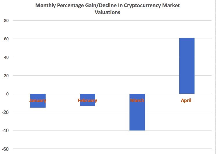 total market value of cryptocurrencies