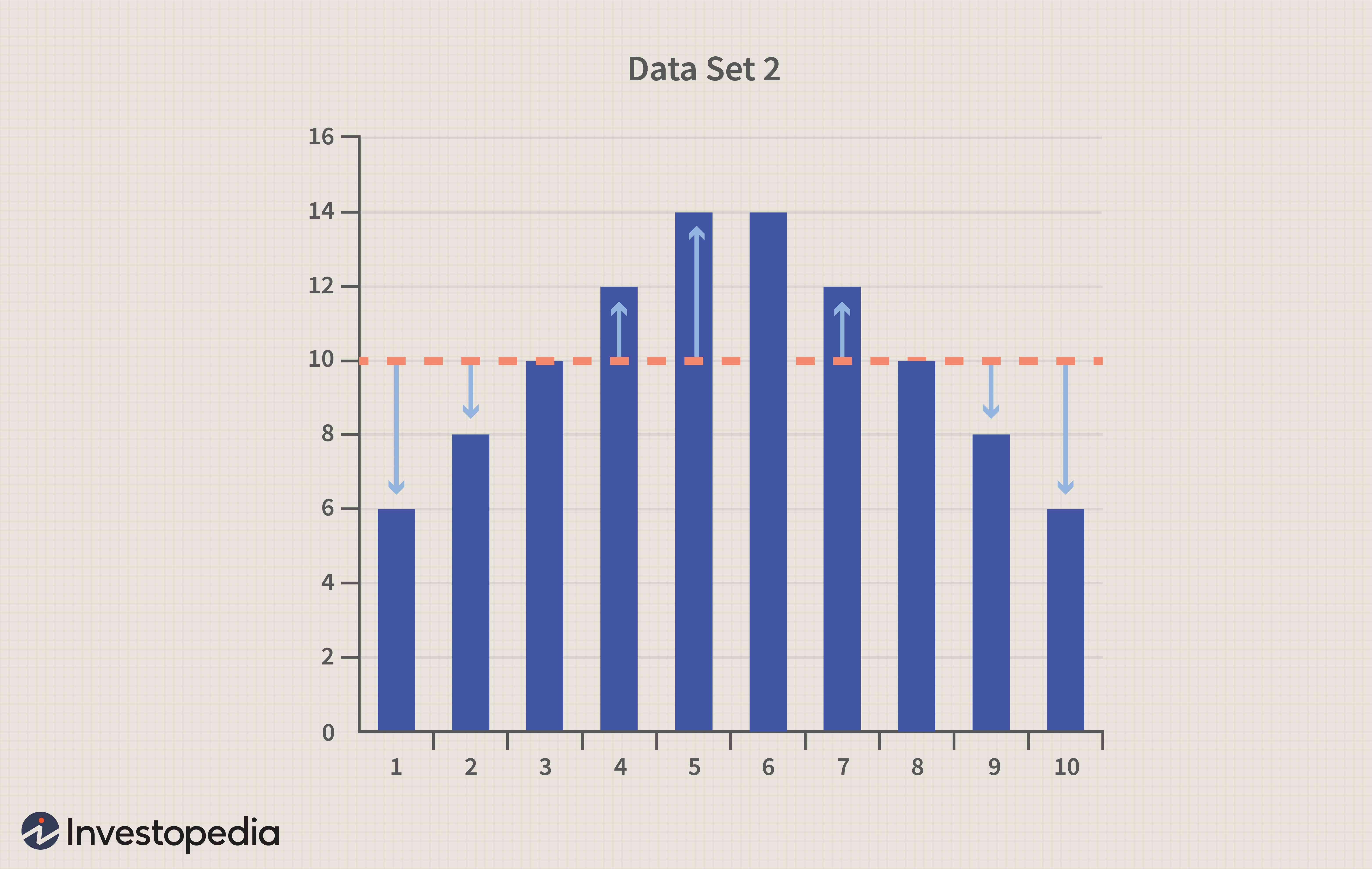 Data set 2