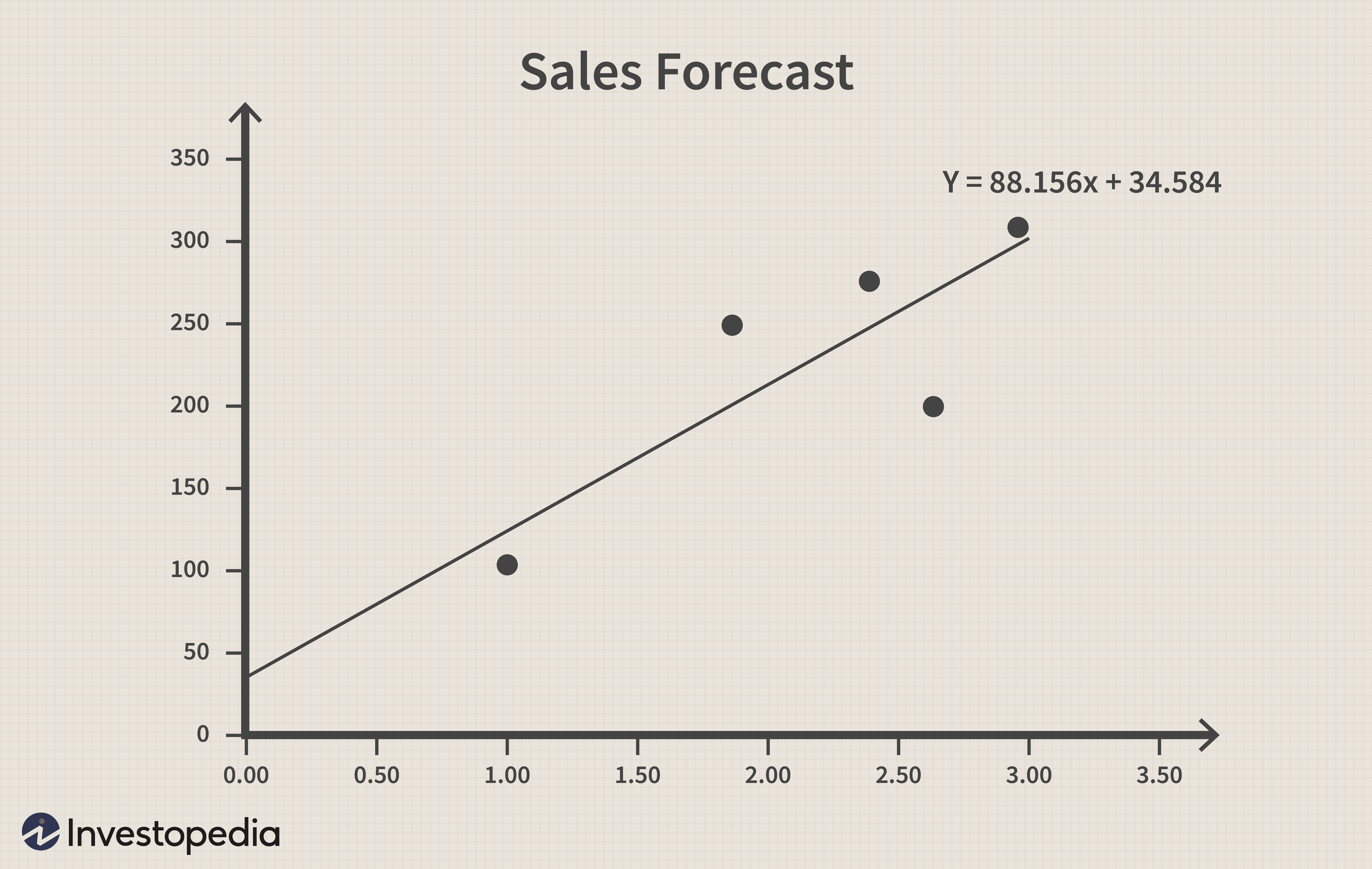 Regression Basics For Business Analysis