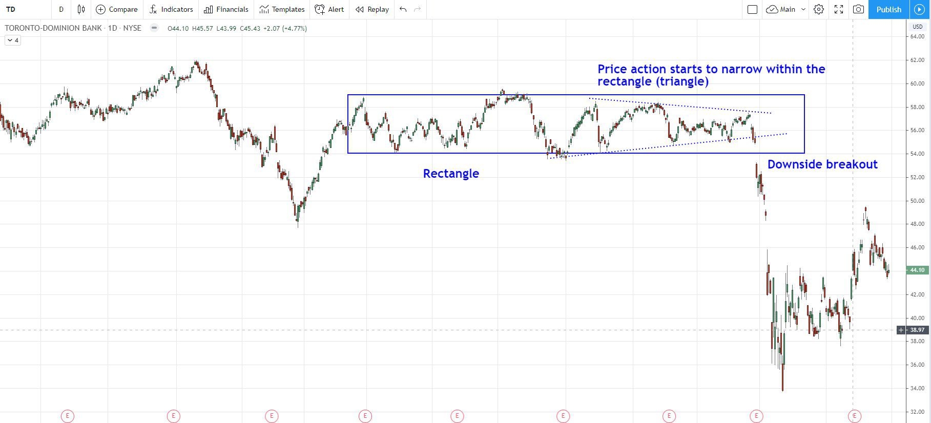 Rectangle chart pattern on TD daily chart