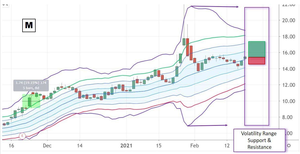 Chart showing Macy's, Inc. (M) volatility range