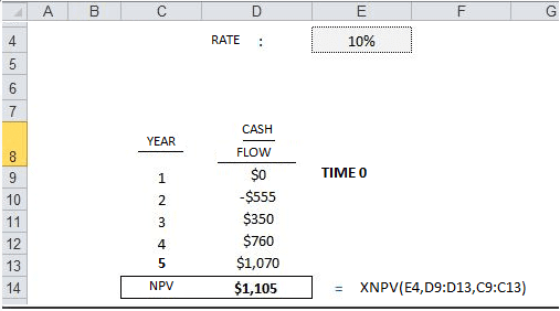 How to Calculate NPV Using XNPV Function in Excel