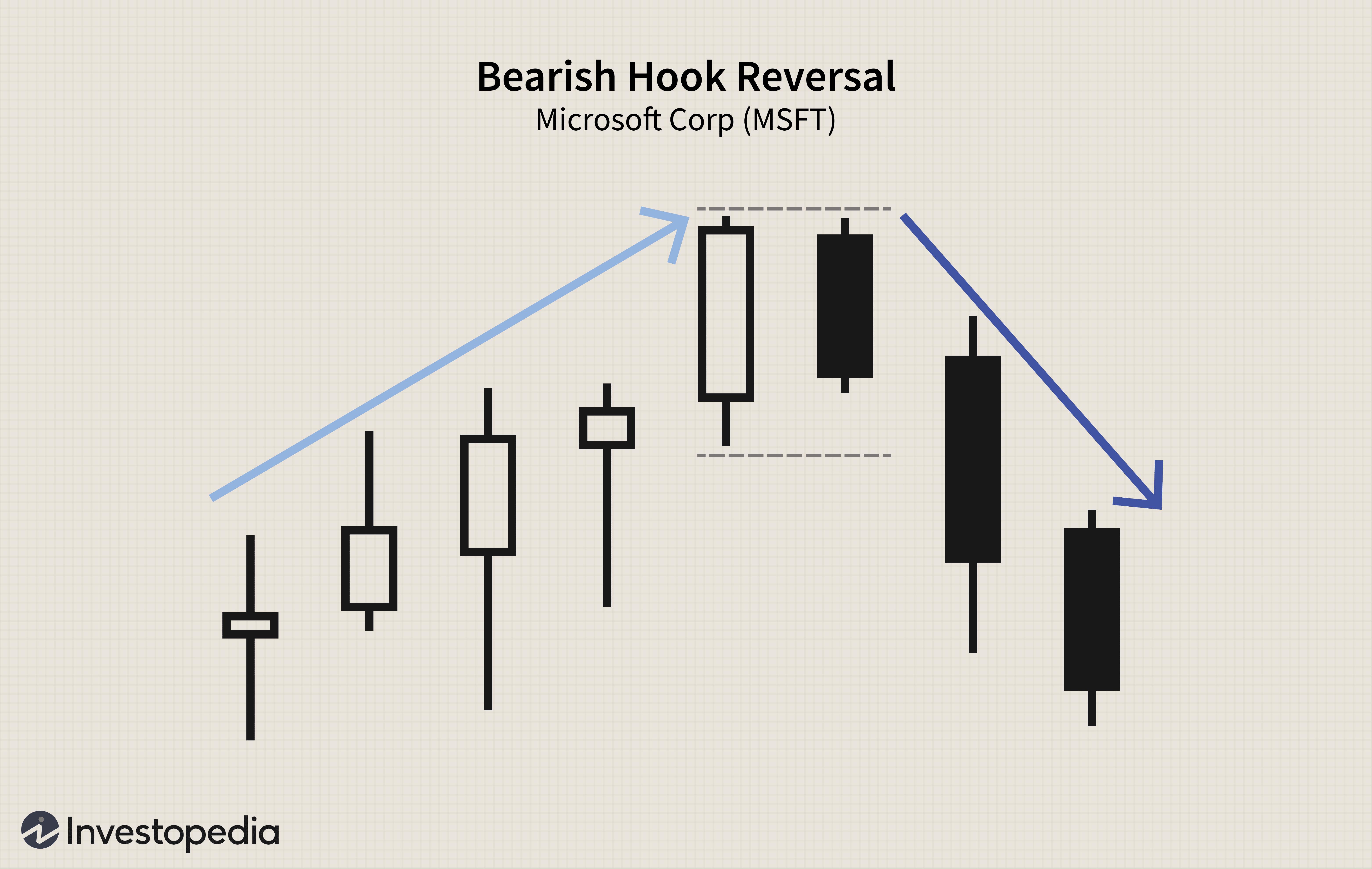 Bearish Hook Reversal