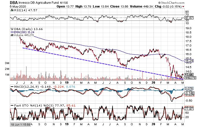 Chart showing the share price performance of Invesco DB Agriculture Fund (DBA)