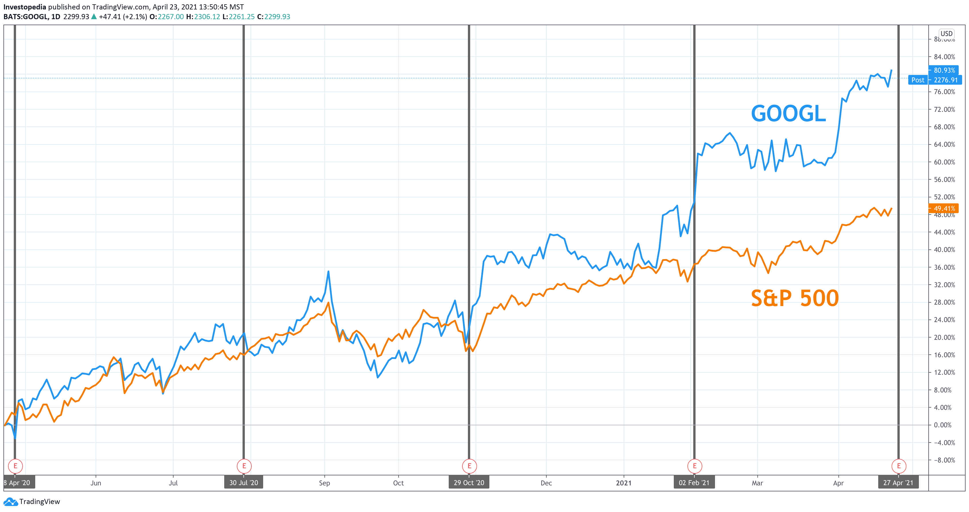 One Year Total Return for S&P 500 and Google (Alphabet)