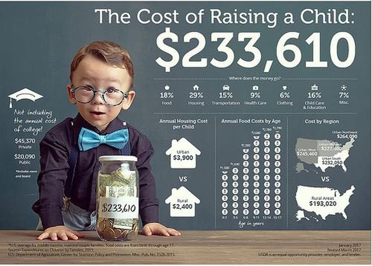 The Cost of Raising a Child in America