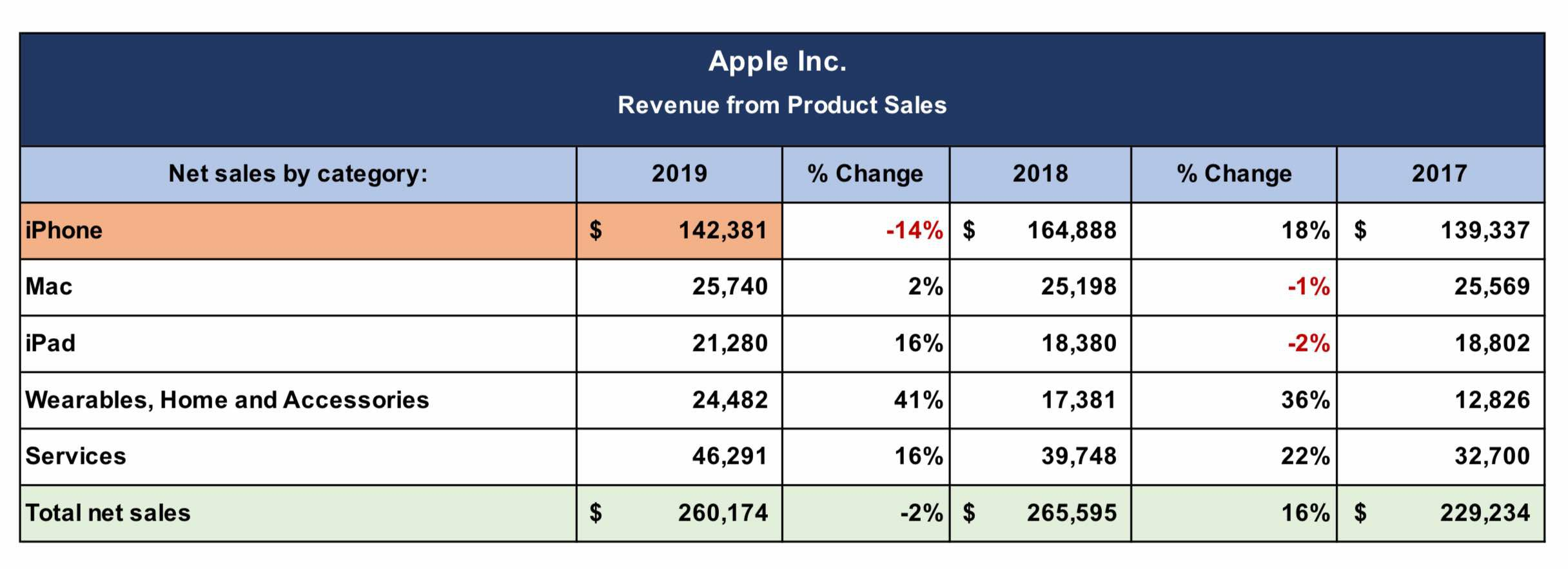 Apple Product and Services Revenue