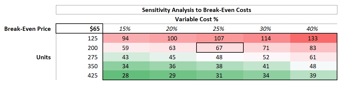 How can I calculate break-even analysis in Excel?