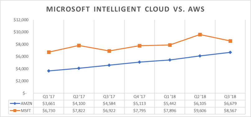 A Comparison of Three Cloud Strategies: Amazon, Microsoft