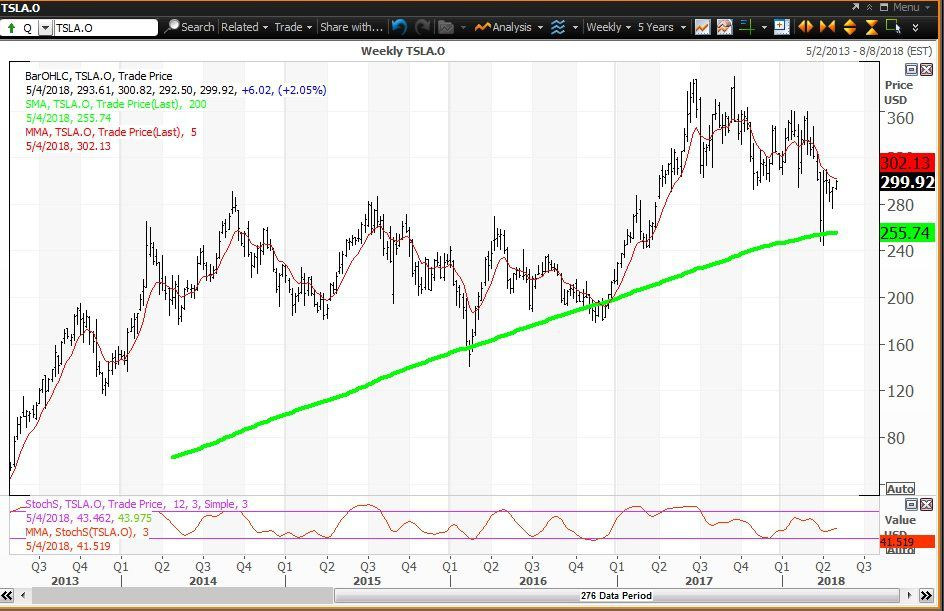 Weekly technical chart showing the performance of Tesla, Inc. (TSLA) stock
