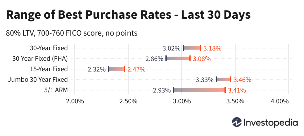 Today's Mortgage Rates & Trends - May 27, 2021