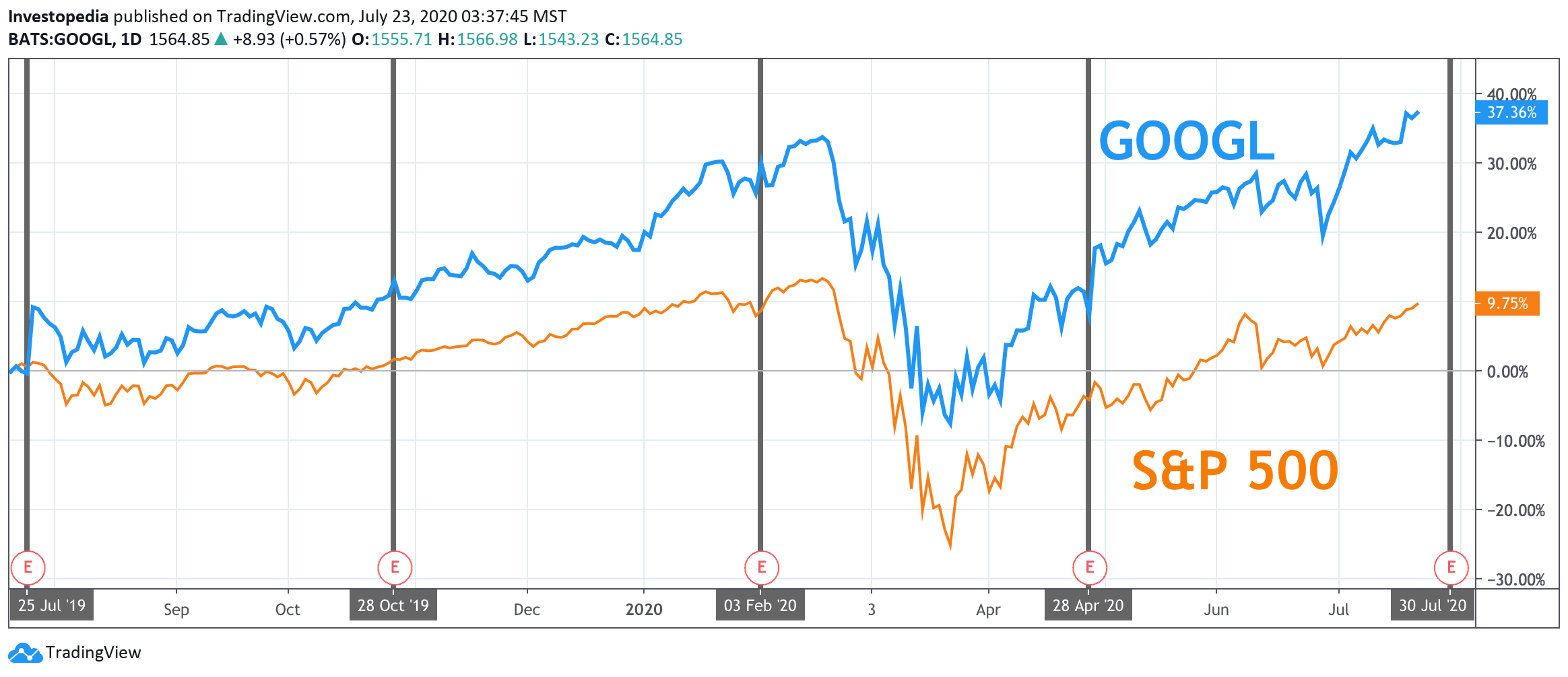 One Year Total Return of S&P 500 and Alphabet