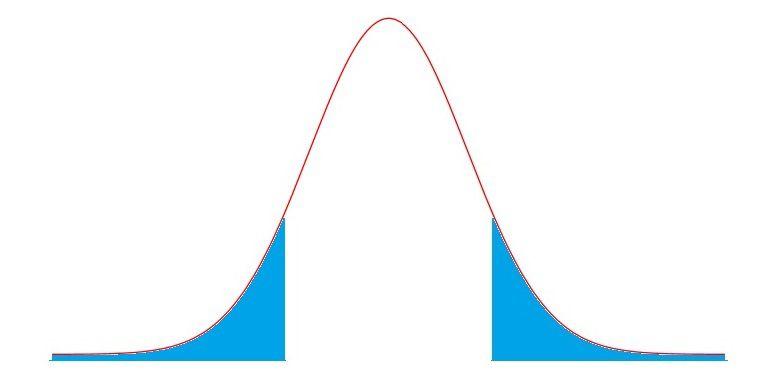 T Distribution Definition