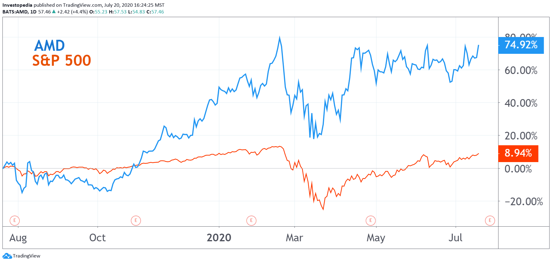 Advanced Micro Devices Earnings What Happened