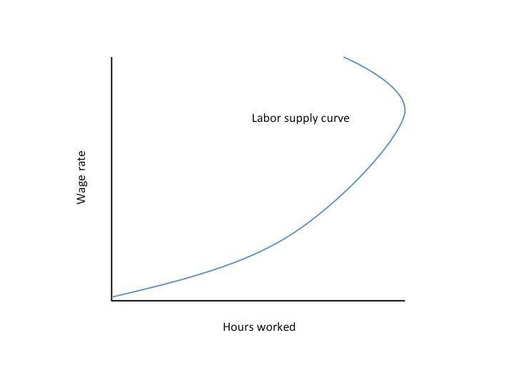 Labor Market