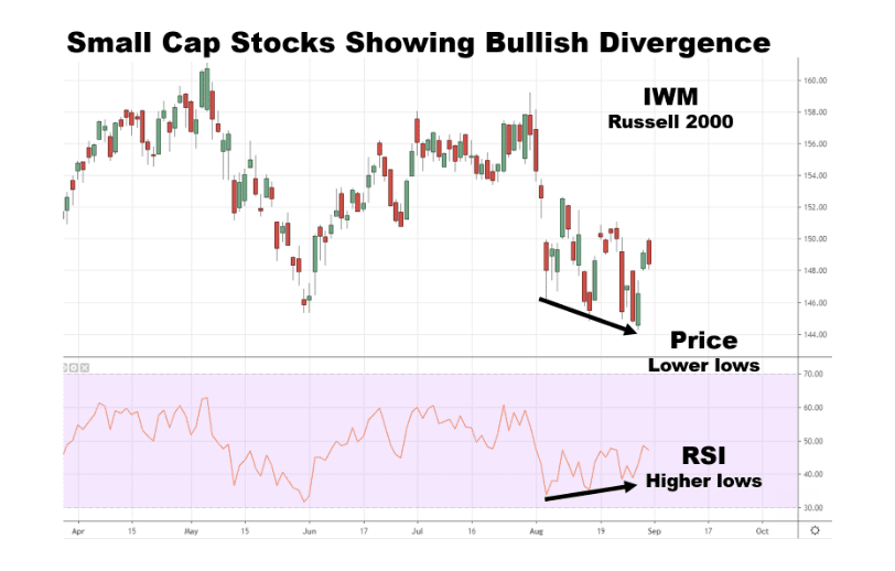 Small Cap Stocks Show Stealth Buying Pattern