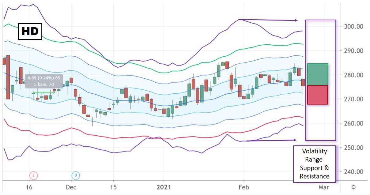 Chart showing The Home Depot, Inc. (HD) volatility range