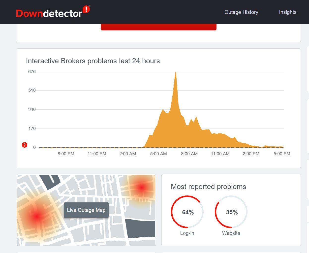 IBKR Downdetector history 12/7/2020