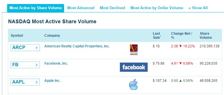 nasdaq most active stocks