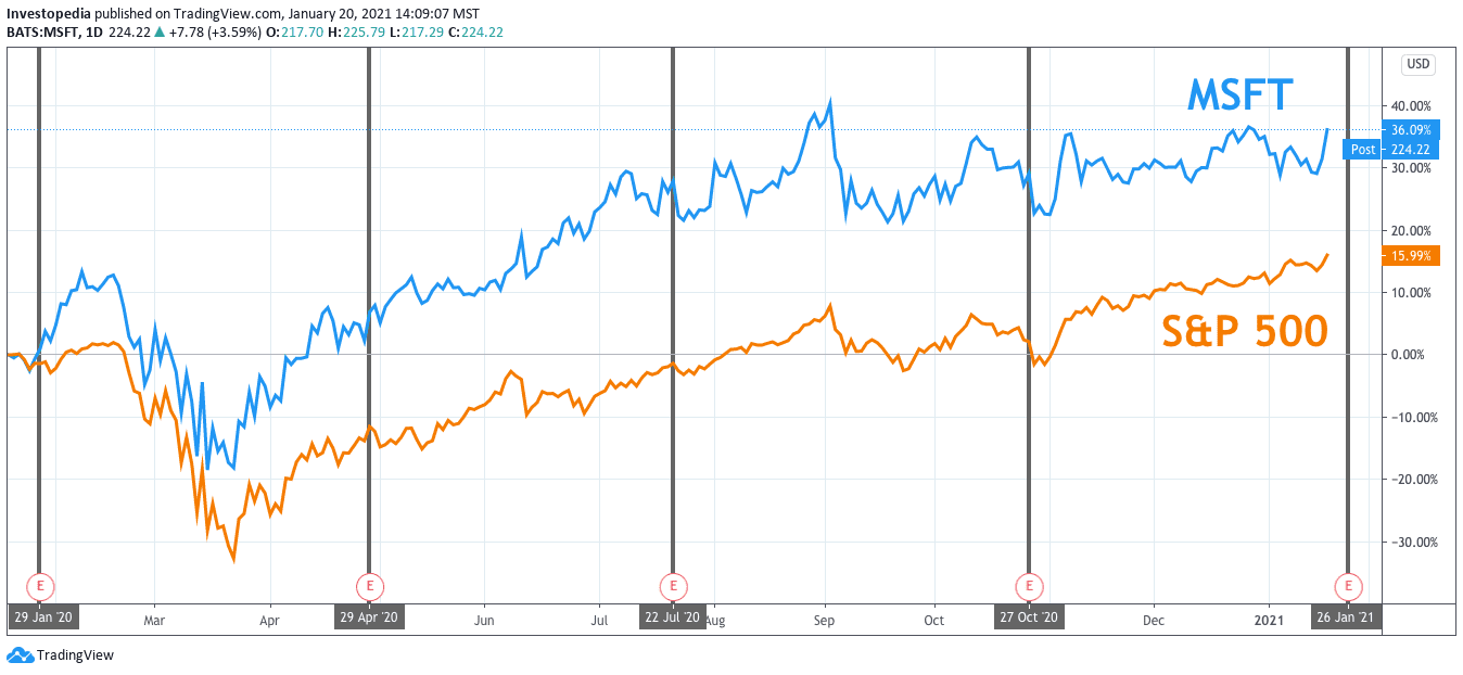 One Year Total Return for S&P 500 and Microsoft