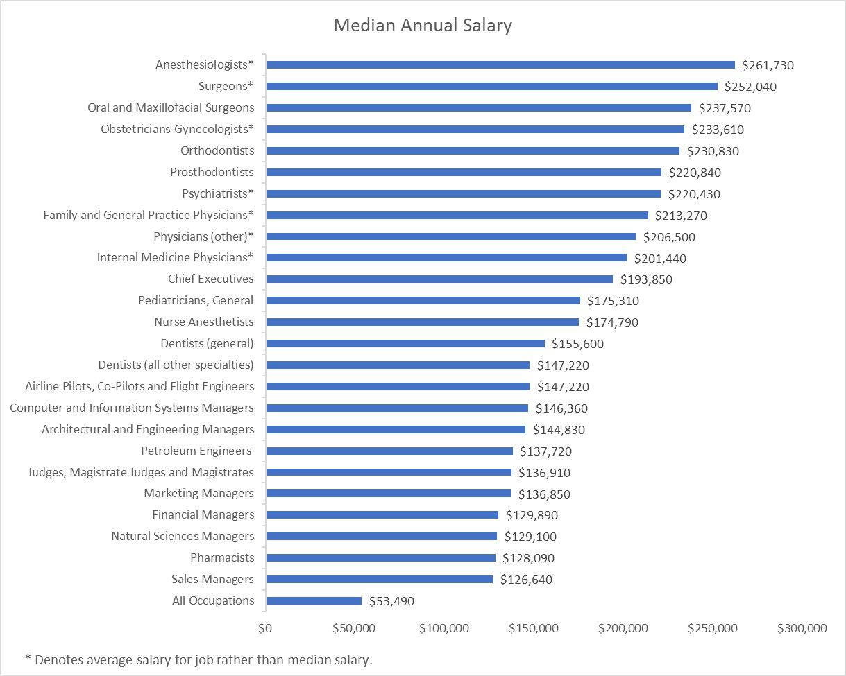Median annual salary for top-paying occupations (2019)