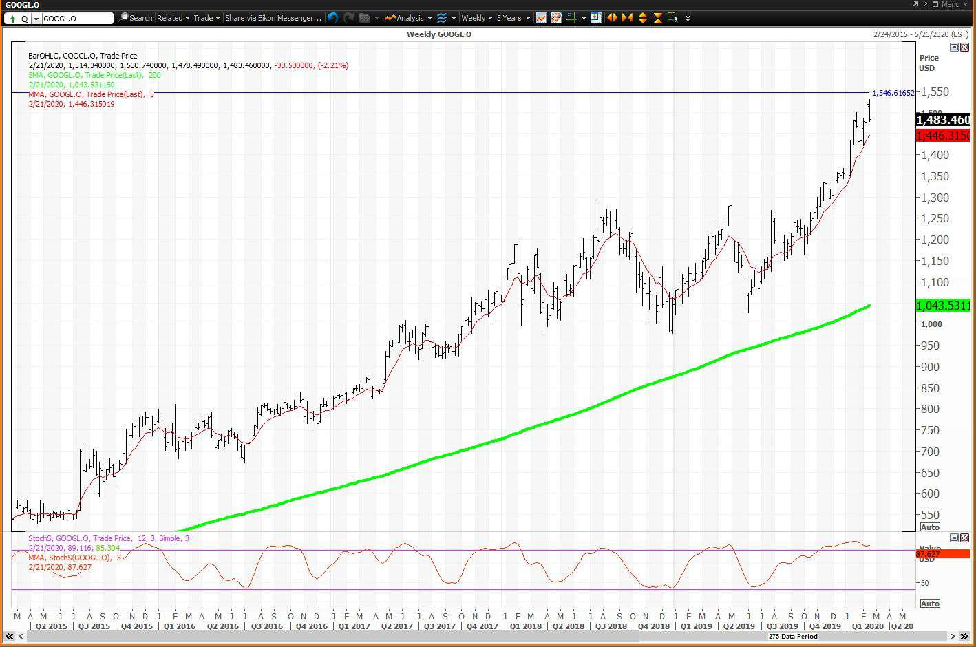 Weekly chart showing the share price performance of Alphabet Inc. (GOOGL)
