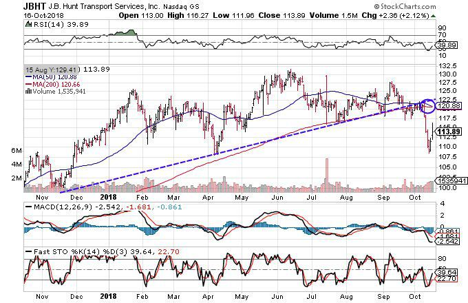 Technical chart showing the performance of J.B. Hunt Transportation Services, Inc.(JBHT)
