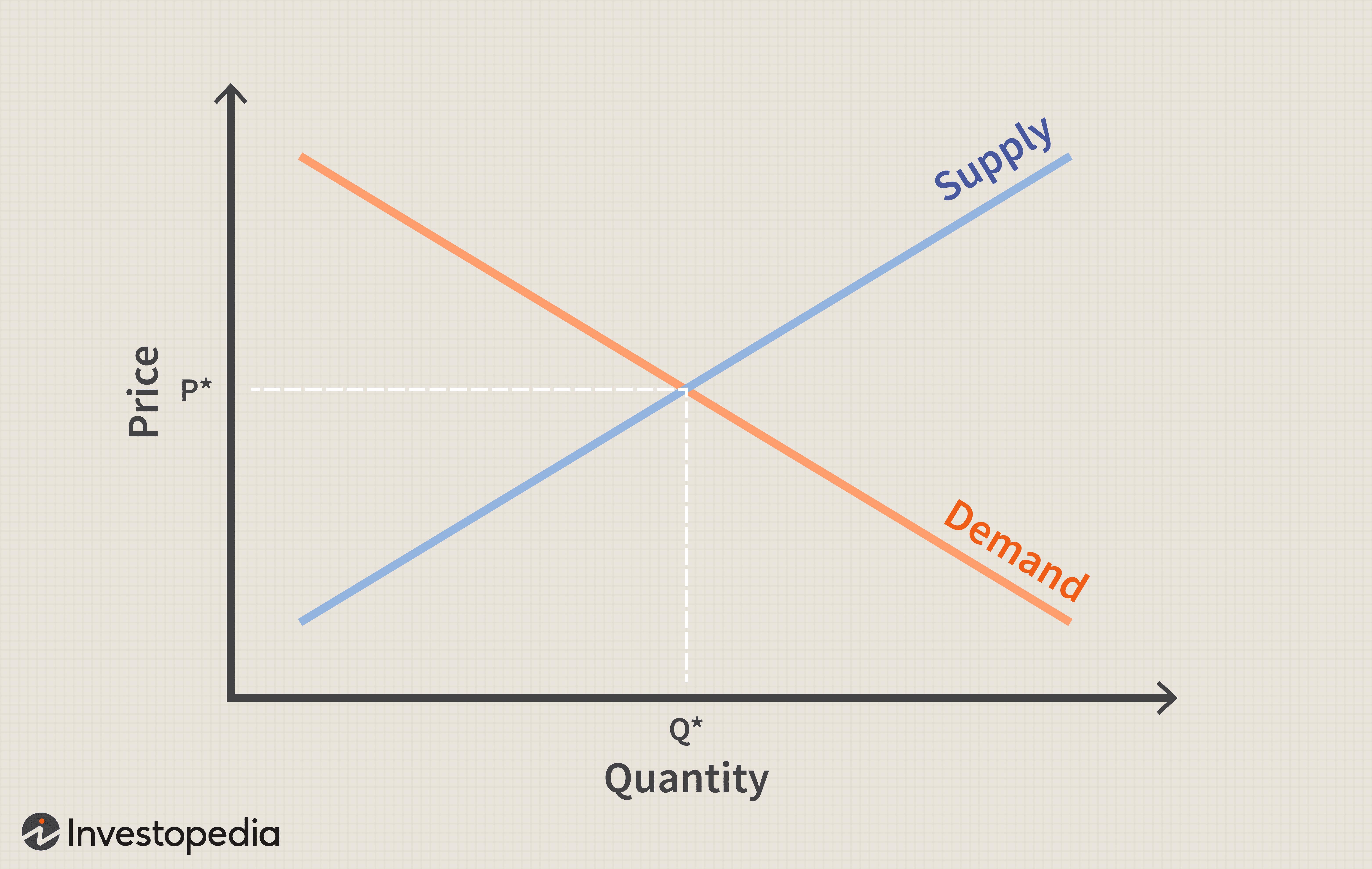 Change In Demand Definition