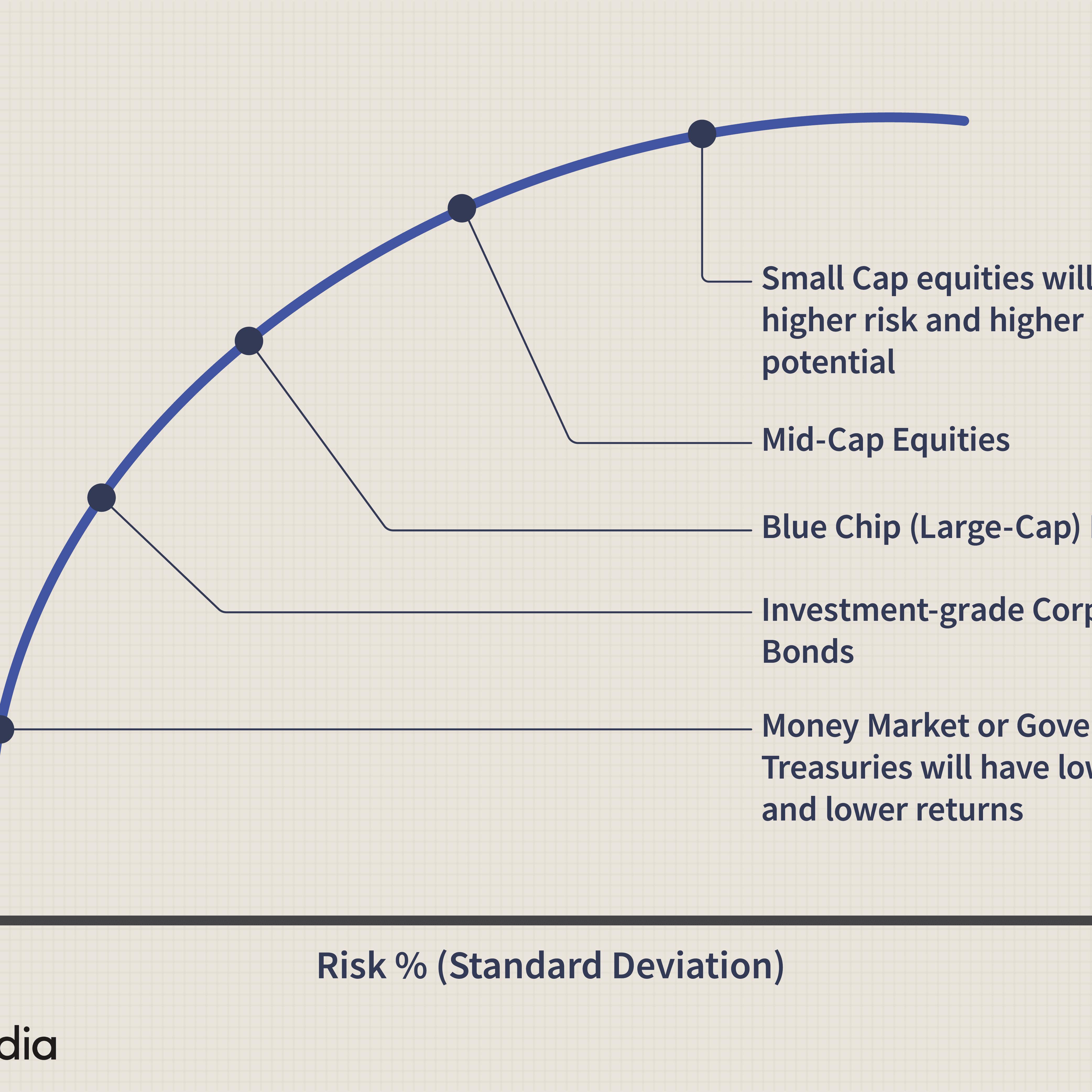 Investment aggressive portfolio allocation sterling investments phoenix