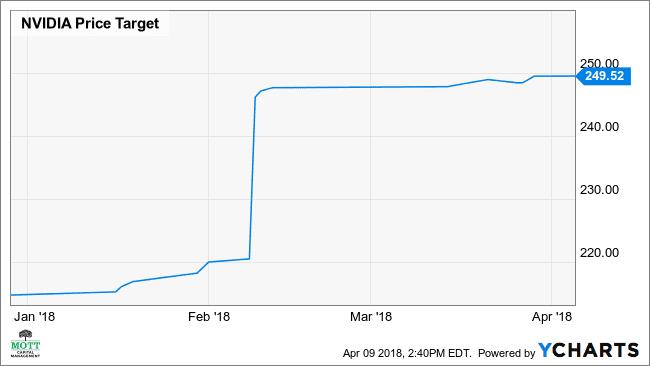 NVDA Price Target Chart