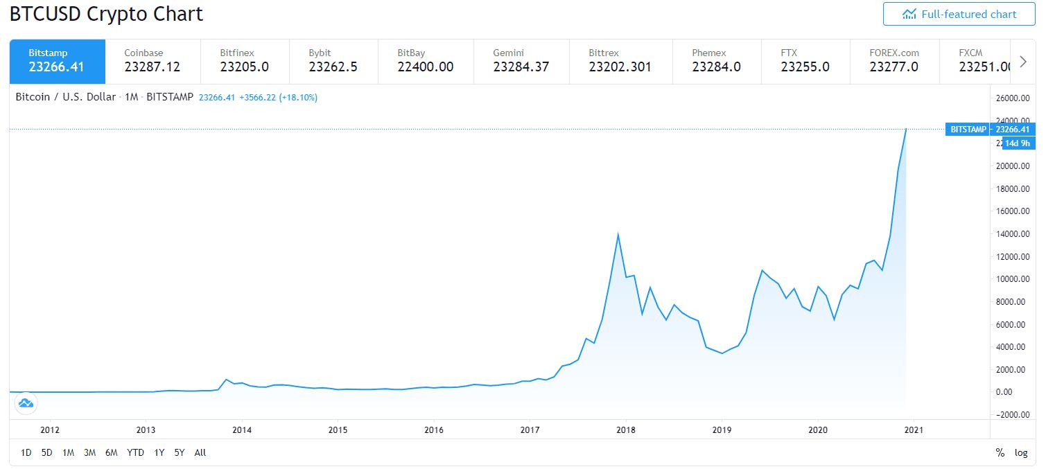 bitcoin requisiti di sistema nodo