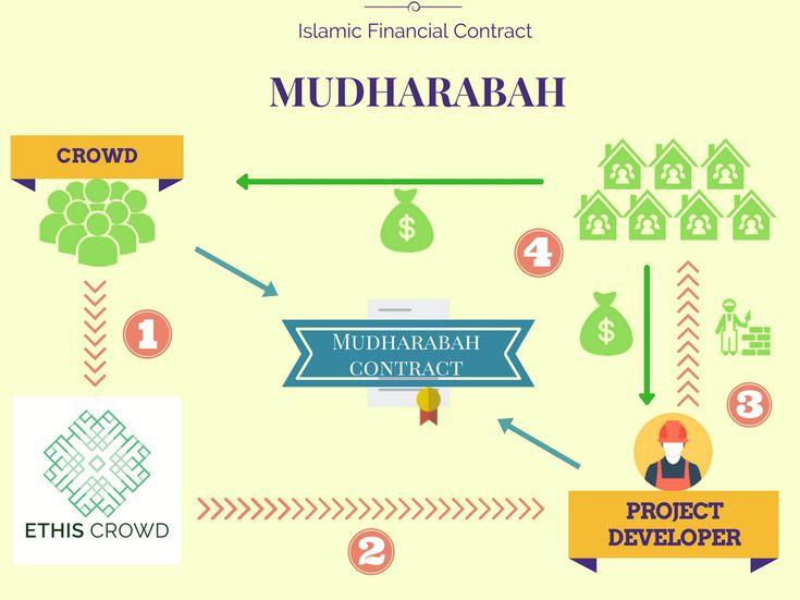 Working With Islamic Finance