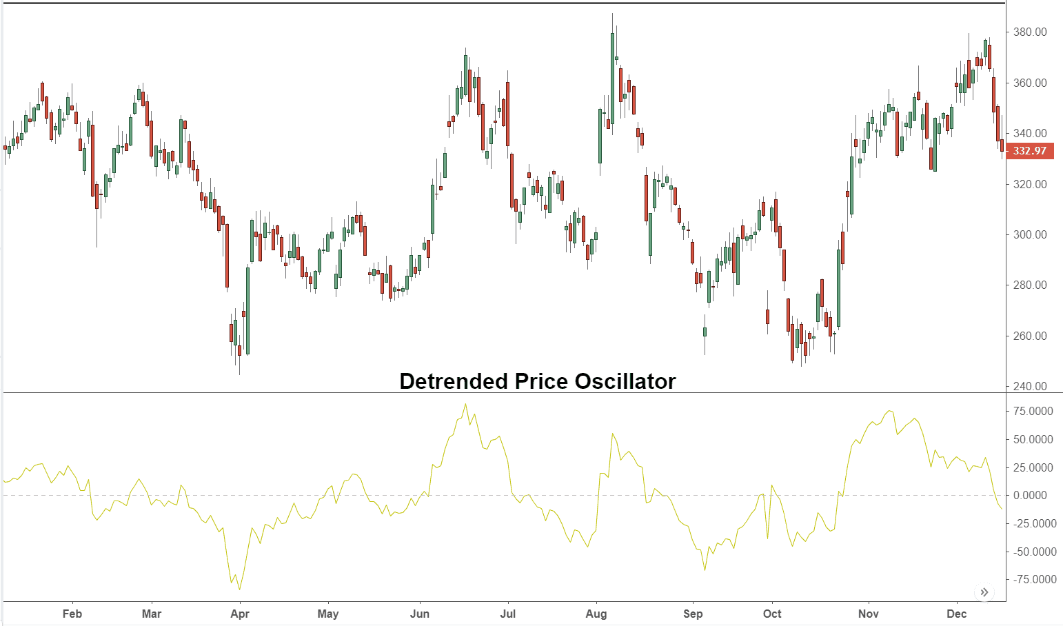 Detrended Price Oscillator (DPO) Definition and Uses